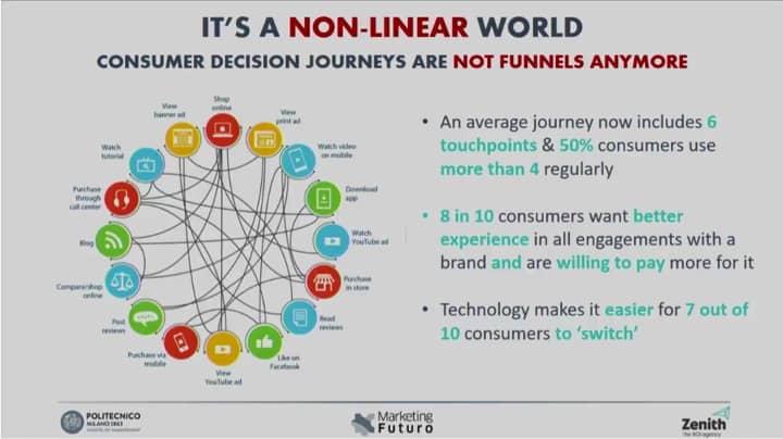 Il viaggio senza fine del consumatore